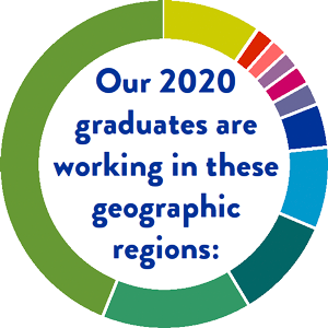 Our 2020 graduates are working in these geographic regions: